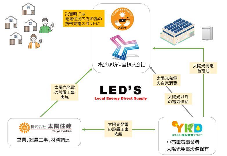 【地域で再エネを創って循環】脱炭素と防災強化を実現する「LED'Sプロジェクト」とは?